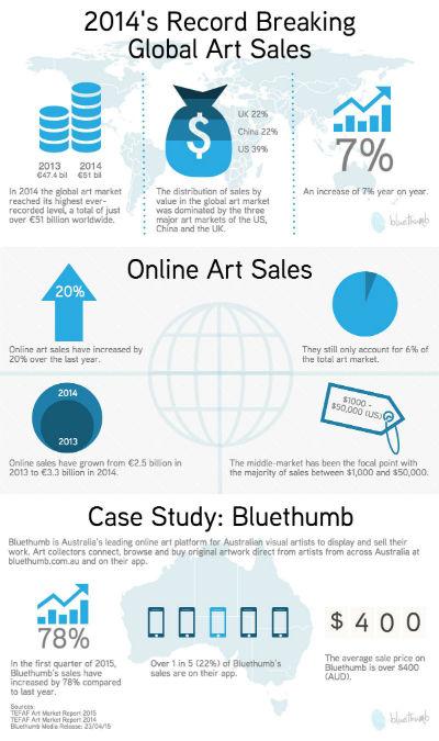 Global-Art-Sales-Trends-600